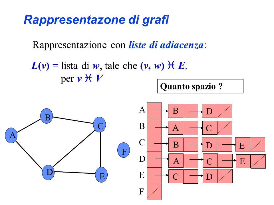 Rappresentazione con liste di adiacenza: A B C F D E ABCDEFABCDEF B D B D C A C E D E A C Quanto spazio ? Rappresentazone di grafi L(v) = lista di w,