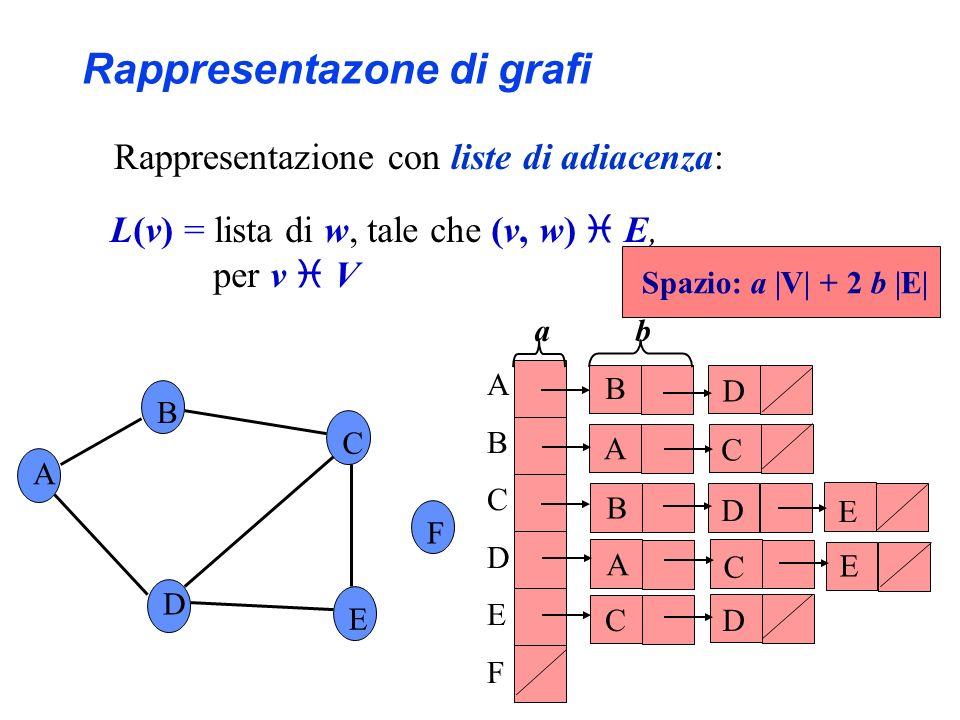 A B C F D E ABCDEFABCDEF B D B D C A C E D E A C Spazio: a |V| + 2 b |E| a b Rappresentazone di grafi Rappresentazione con liste di adiacenza: L(v) =