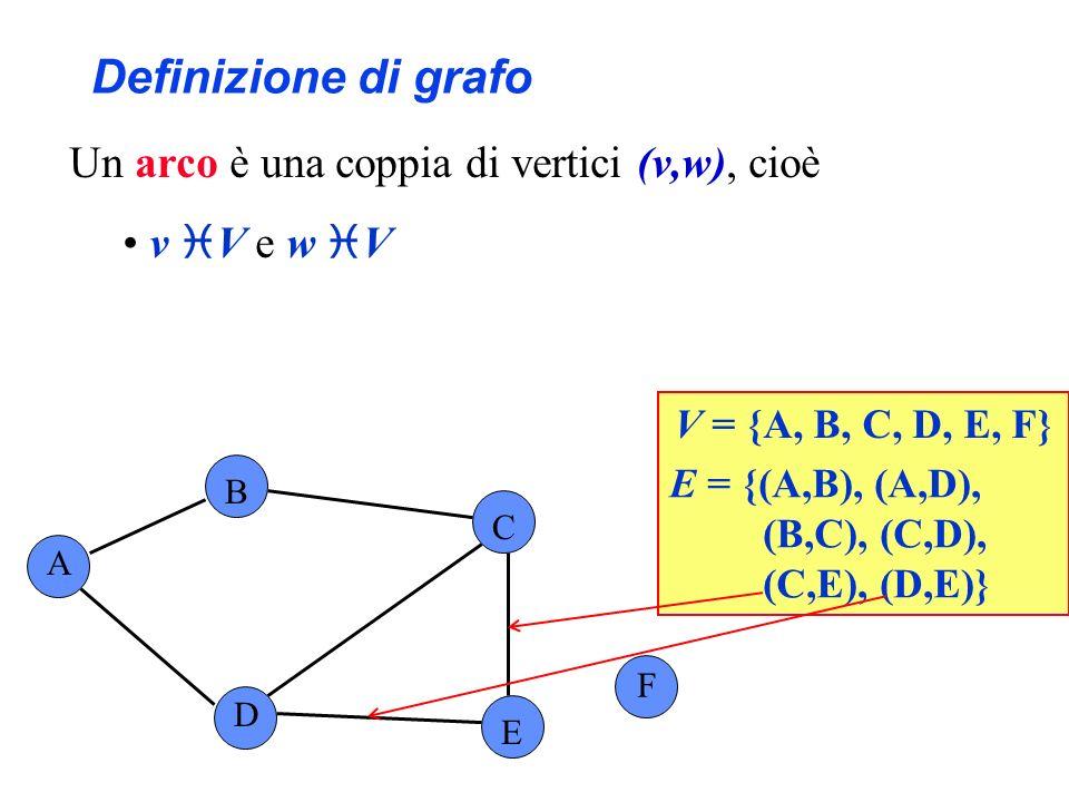 Definizione di grafo A B C F D E V = {A, B, C, D, E, F} E = {(A,B), (A,D), (B,C), (C,D), (C,E), (D,E)} Un arco è una coppia di vertici (v,w), cioè v V
