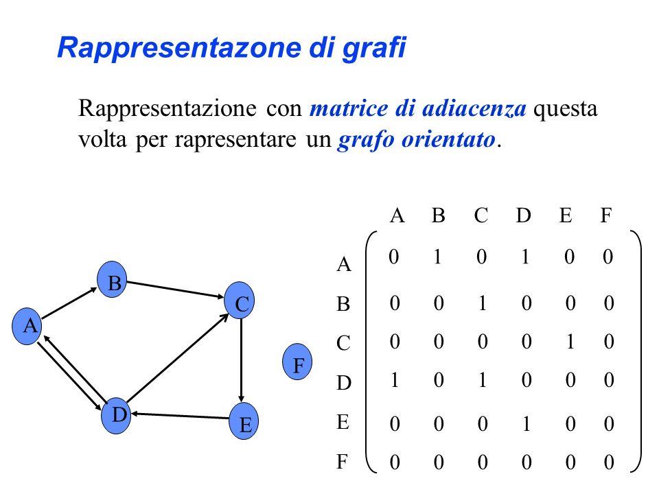 A B C F D E ABCDEFABCDEF B D A D E C Rappresentazone di grafi Rappresentazione con liste di adiacenza questa volta per rapresentare un grafo orientato.