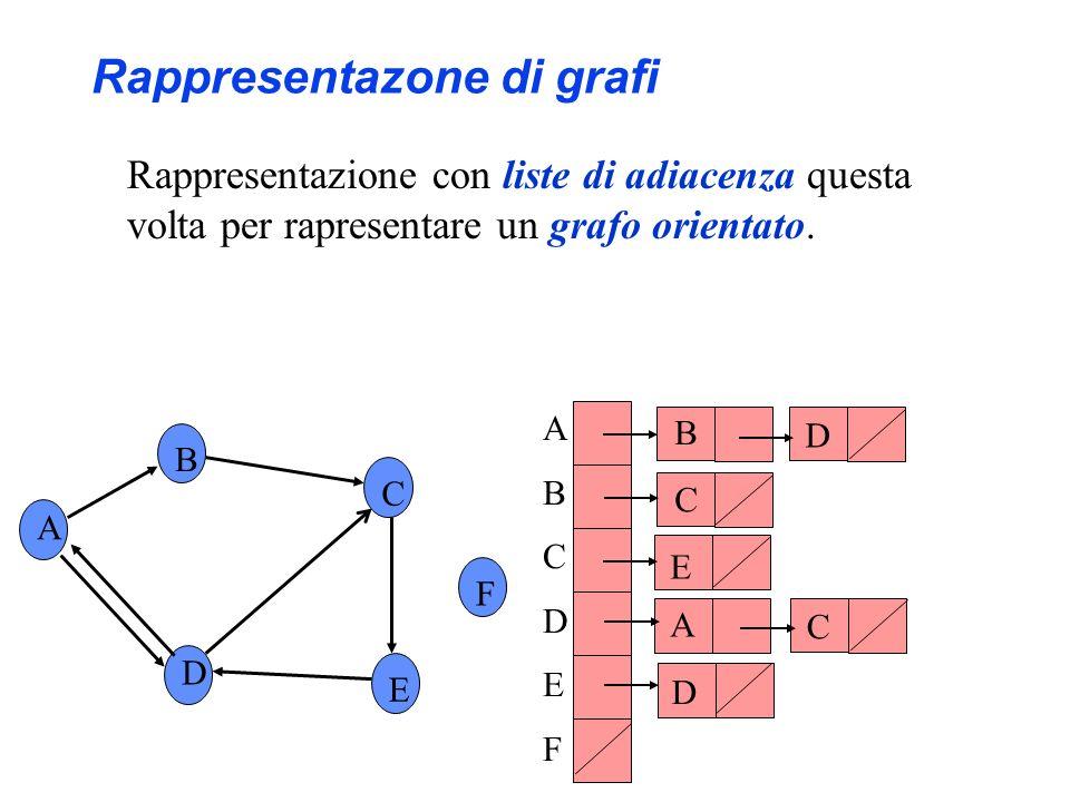 A B C F D E ABCDEFABCDEF B D A D E C Rappresentazone di grafi Rappresentazione con liste di adiacenza questa volta per rapresentare un grafo orientato
