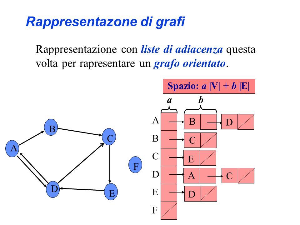A B C F D E ABCDEFABCDEF B D D E C Spazio: a |V| + b |E| a b Rappresentazone di grafi A C
