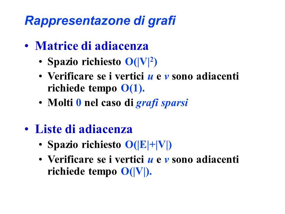 Matrice di adiacenza Spazio richiesto O( V  2 ) Verificare se i vertici u e v sono adiacenti richiede tempo O(1).