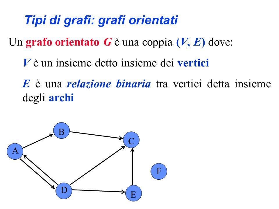 Tipi di grafi: grafi orientati Un grafo orientato G è una coppia (V, E) dove: V è un insieme detto insieme dei vertici E è una relazione binaria tra vertici detta insieme degli archi A B C F D E V = {A, B, C, D, E, F} E ={(A,B), (A,D), (B,C), (D,C), (E,C),(D,E), (D,A)} (A,D) e (D,A) denotano due archi diversi