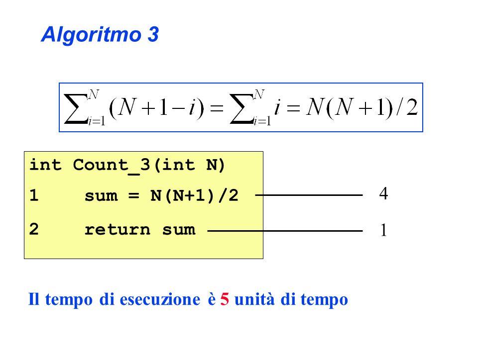 int Count_3(int N) 1 sum = N(N+1)/2 2 return sum Algoritmo 3 Il tempo di esecuzione è 5 unità di tempo 4 1