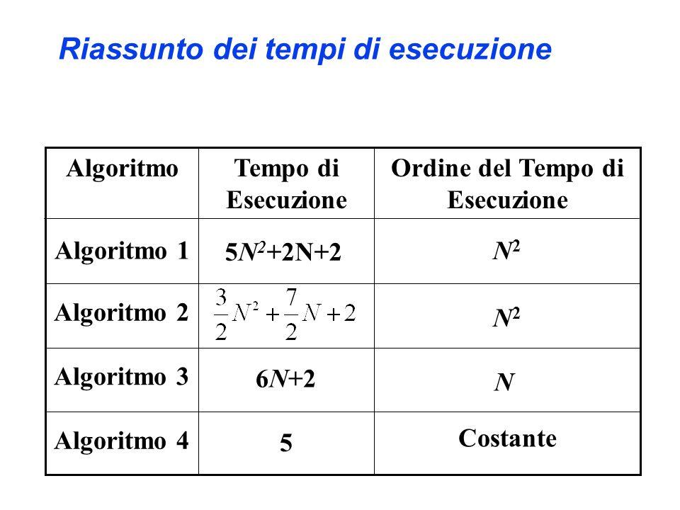 Riassunto dei tempi di esecuzione 5 6N+2 Tempo di Esecuzione Ordine del Tempo di Esecuzione Algoritmo Costante Algoritmo 4 N Algoritmo 3 N2N2 Algoritmo 2 Algoritmo 1 5N 2 +2N+2 N2N2