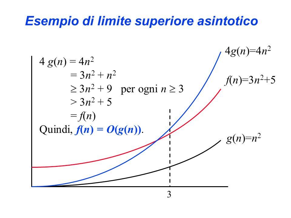 Esempio di limite superiore asintotico f(n)=3n 2 +5 g(n)=n 2 4g(n)=4n 2 = 3n 2 + n 2 3n 2 + 9 per ogni n 3 > 3n 2 + 5 = f(n) Quindi, f(n) = O(g(n)).