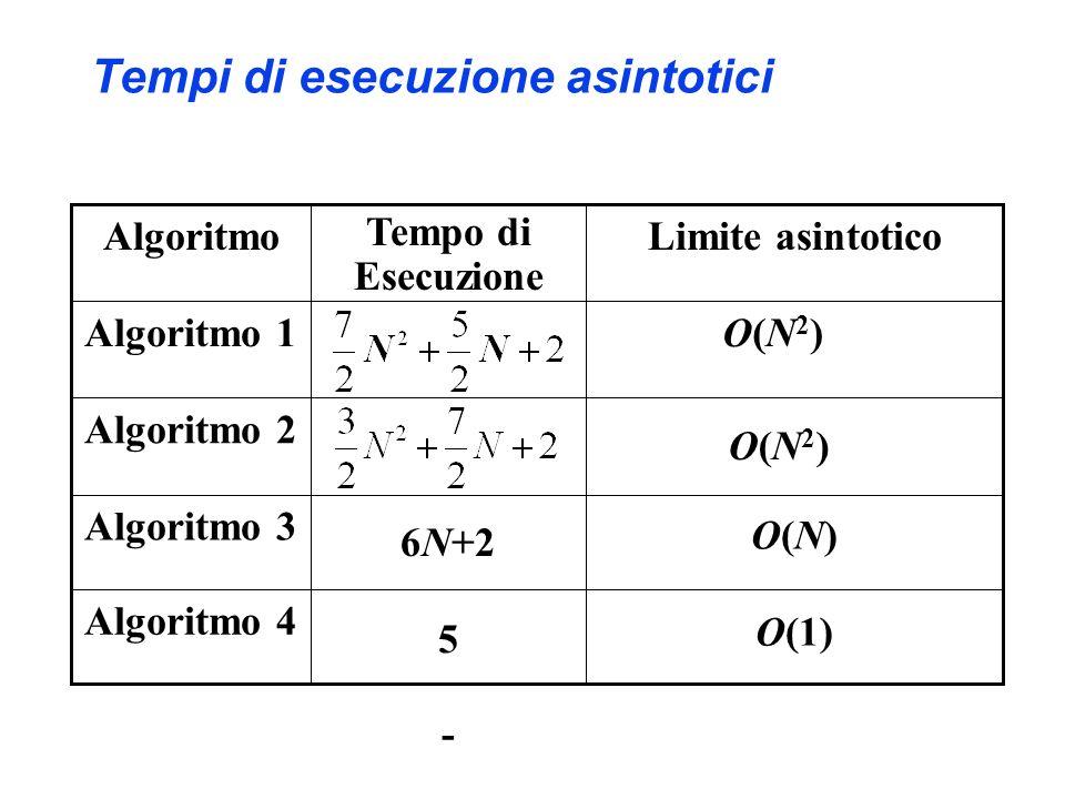 Tempi di esecuzione asintotici O(1) 5 Algoritmo 3 - 6N+2 Tempo di Esecuzione Limite asintoticoAlgoritmo O(N2)O(N2) Algoritmo 4 O(N)O(N) Algoritmo 2 O(N2)O(N2) Algoritmo 1