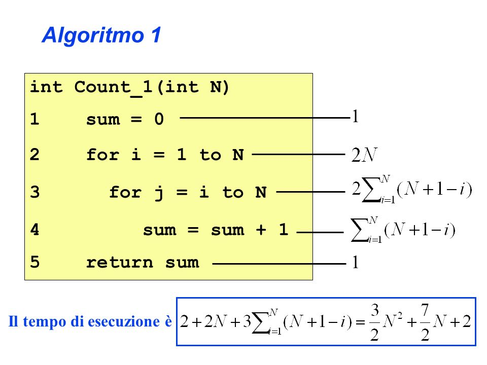int Count_2(int N) 1 sum = 0 2 for i = 1 to N 3 sum = sum + (N+1-j) 4 return sum 1 1 Algoritmo 2 Il tempo di esecuzione è Ma osservia- mo che: