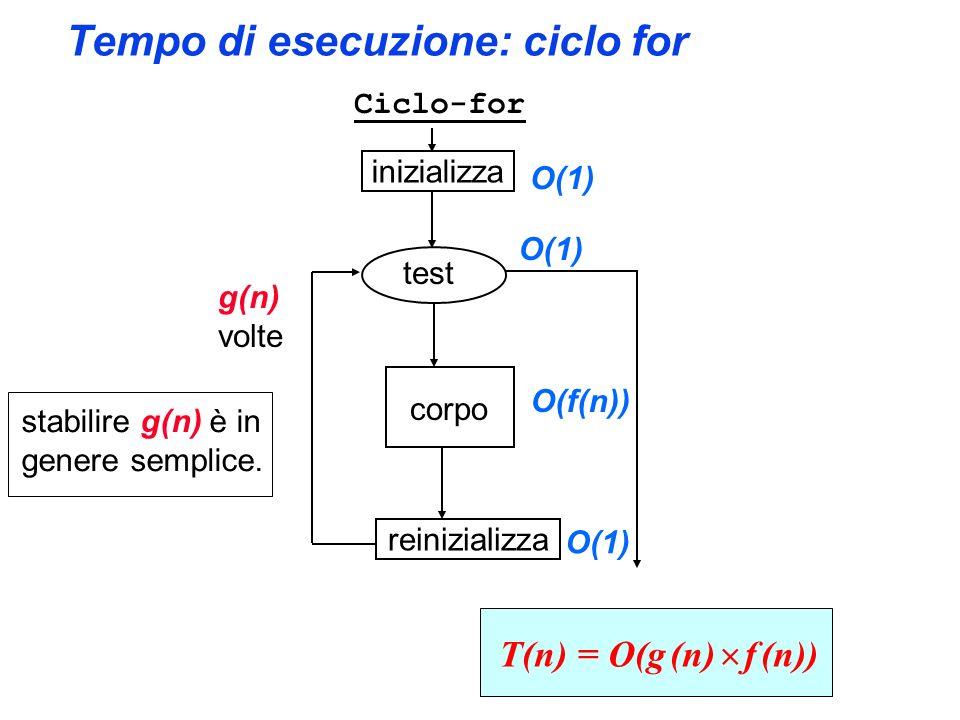 Tempo di esecuzione: ciclo for inizializza reinizializza test corpo O(1) O(f(n)) O(1) T(n) = O(g (n) f (n)) g(n) volte Ciclo-for stabilire g(n) è in genere semplice.