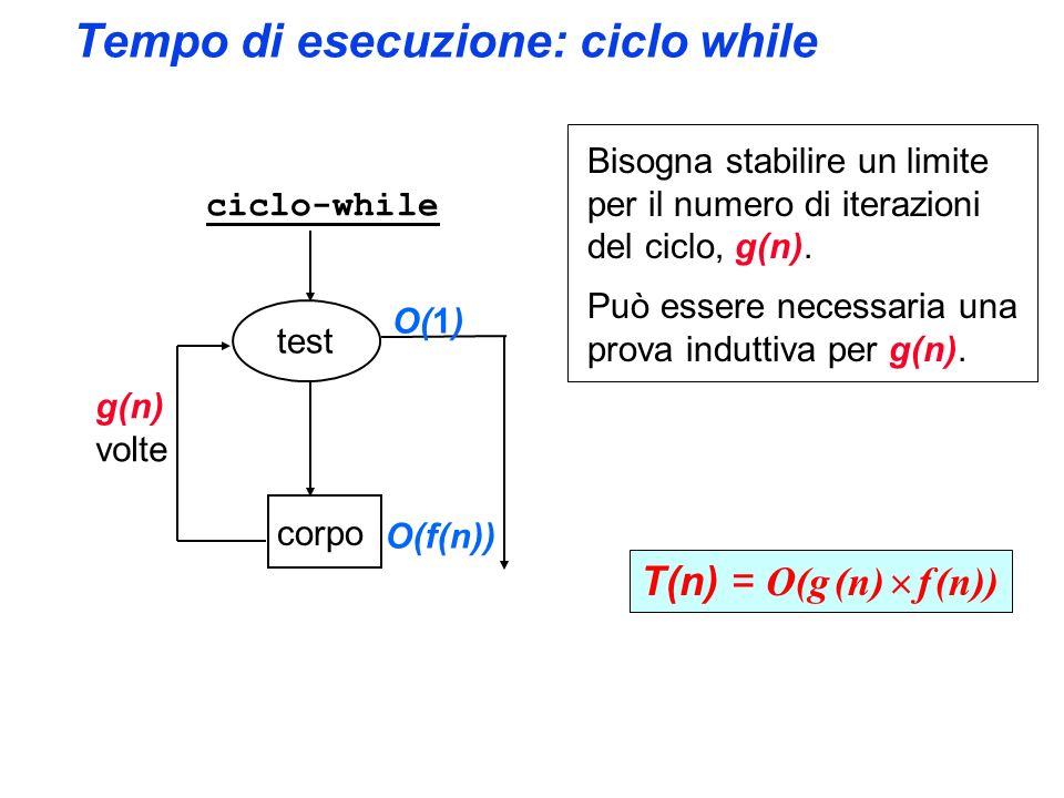 Tempo di esecuzione: ciclo while test corpo O(1) O(f(n)) T(n) = O(g (n) f (n)) ciclo-while Bisogna stabilire un limite per il numero di iterazioni del ciclo, g(n).