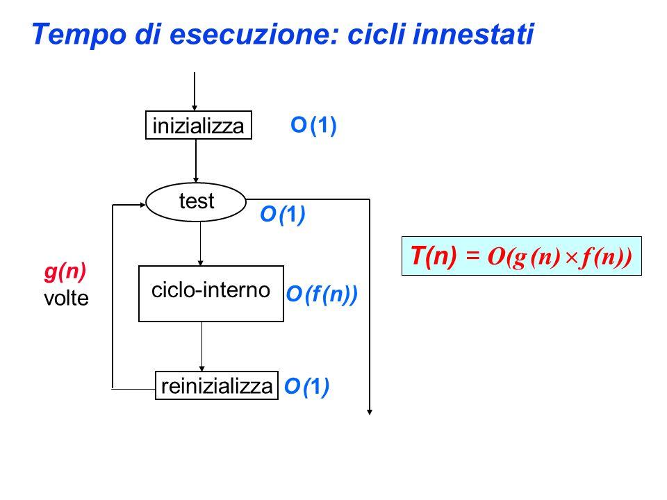 Tempo di esecuzione: cicli innestati inizializza reinizializza test ciclo-interno O (1) O (1)O (1) O (f (n)) O (1)O (1) g(n) volte T(n) = O(g (n) f (n