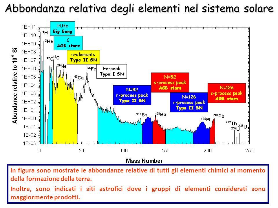 In figura sono mostrate le abbondanze relative di tutti gli elementi chimici al momento della formazione della terra. Inoltre, sono indicati i siti as