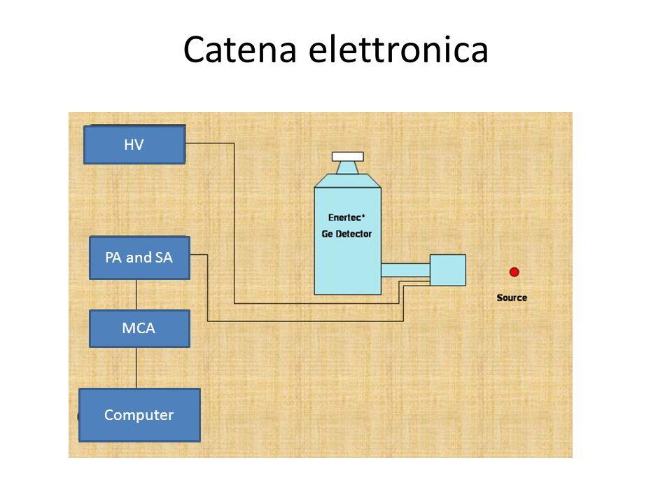 HV PA and SA MCA Computer Catena elettronica