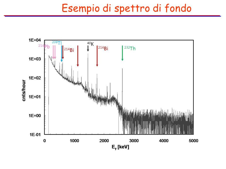 Esempio di spettro di fondo 40 K 214 Bi 232 Th 214 Bi 208 Tl 214 Pb