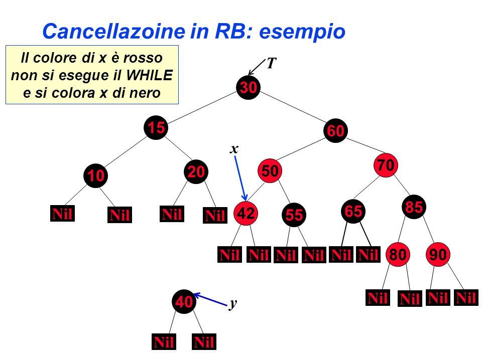 Cancellazoine in RB: esempio 30 70 85 60 80 10 90 15 20 50 55 65 Nil T 42 Nil x 40 Nil y Il colore di x è rosso non si esegue il WHILE e si colora x d