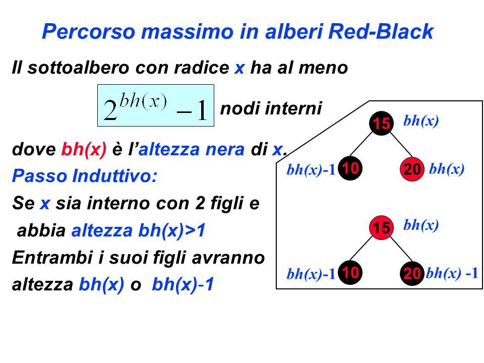 Percorso massimo in alberi Red-Black Il sottoalbero con radice x ha al meno nodi interni dove bh(x) è laltezza nera di x. Passo Induttivo: Se x sia in