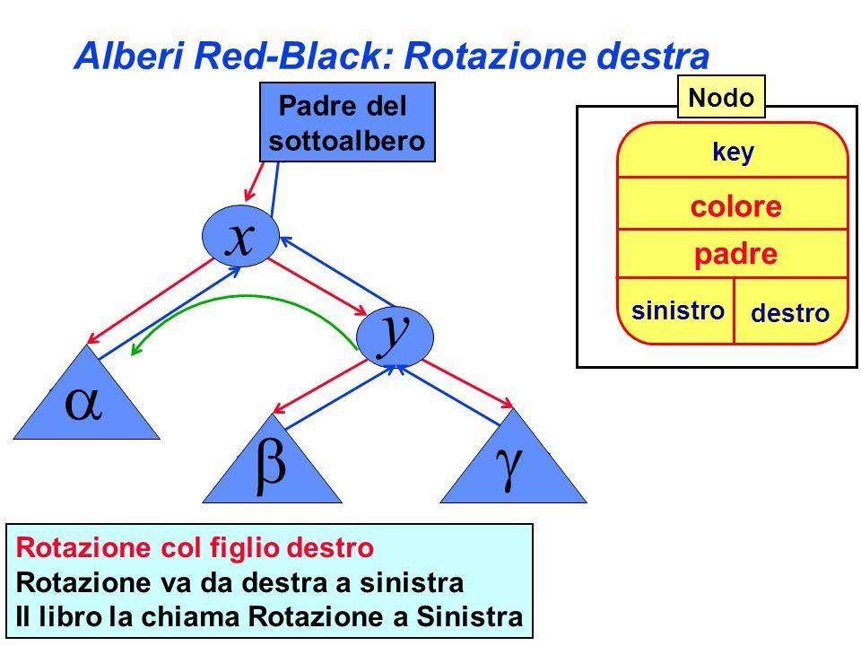 Alberi Red-Black: Rotazione destra sinistro key destro colore padre Nodo Rotazione col figlio destro Rotazione va da destra a sinistra Il libro la chi
