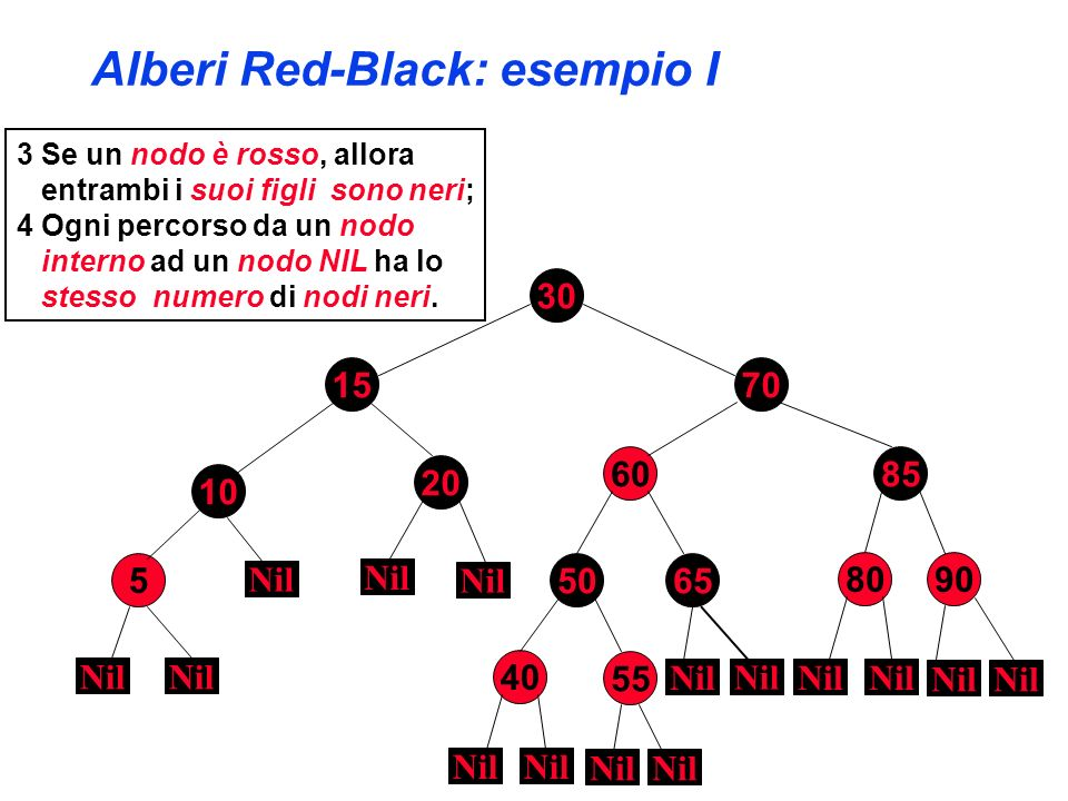 colore[w] = colore[padre[x]] colore[padre[w]] = NERO colore[sinistro[w]] = NERO rotazione-sinistra(T,padre[x]) x = root[T] Cancellazoine in RB: esempio III T 30 70 5 60 80 10 90 15 20 50 40 55 65 Nil x Caso IV simmetrico w 85 y