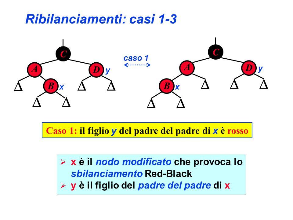 Ribilanciamenti: casi 1-3 C A D B x y B x C A D y caso 1 Caso 1: il figlio y del padre del padre di x è rosso x è il nodo modificato che provoca lo sb