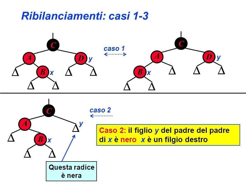 Ribilanciamenti: casi 1-3 C A D B x y B x C A D y B x C A y caso 1 caso 2 Questa radice è nera Caso 2: il figlio y del padre del padre di x è nero x è