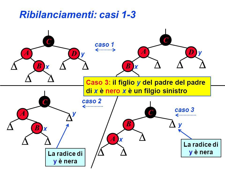 Ribilanciamenti: casi 1-3 C A D B x y B x C A D y B x C A y C B A x y caso 1 caso 2 caso 3 La radice di y è nera La radice di y è nera Caso 3: il figl