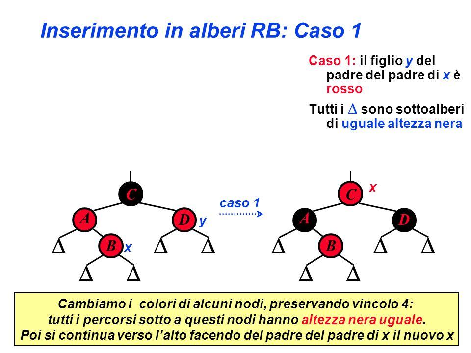 Inserimento in alberi RB: Caso 1 Caso 1: il figlio y del padre del padre di x è rosso Tutti i sono sottoalberi di uguale altezza nera C A D B x y Camb