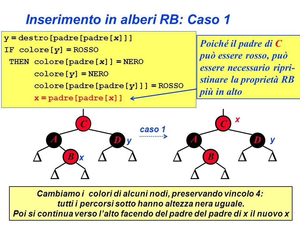 Inserimento in alberi RB: Caso 1 y = destro[padre[padre[x]]] IF colore[y] = ROSSO THEN colore[padre[x]] = NERO colore[y] = NERO colore[padre[padre[y]]