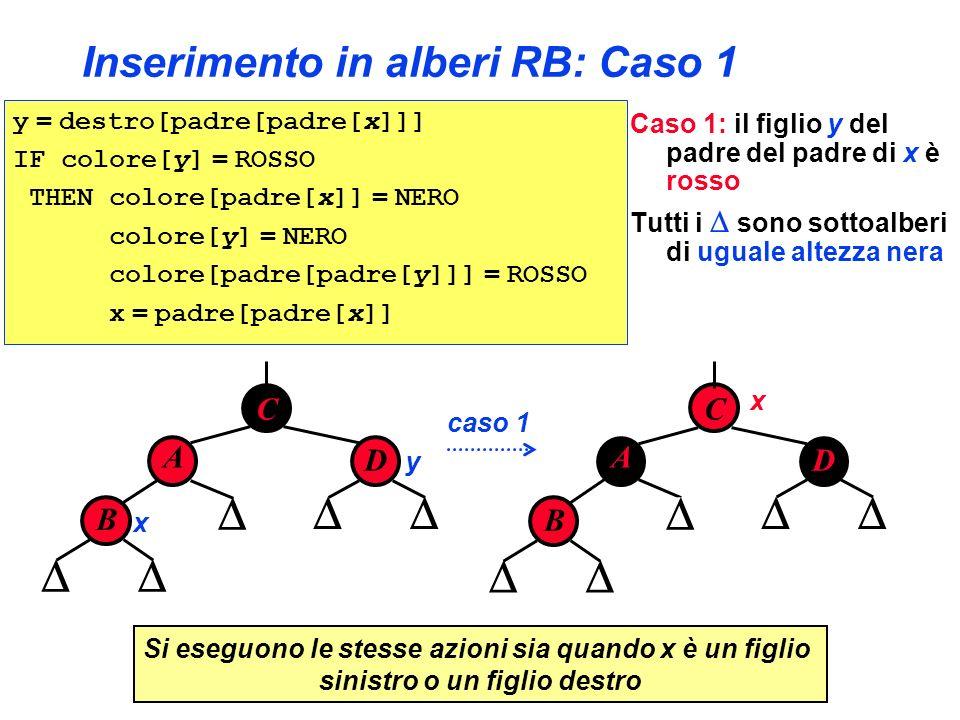B x Inserimento in alberi RB: Caso 1 C A D C A D y x Si eseguono le stesse azioni sia quando x è un figlio sinistro o un figlio destro B caso 1 y = de