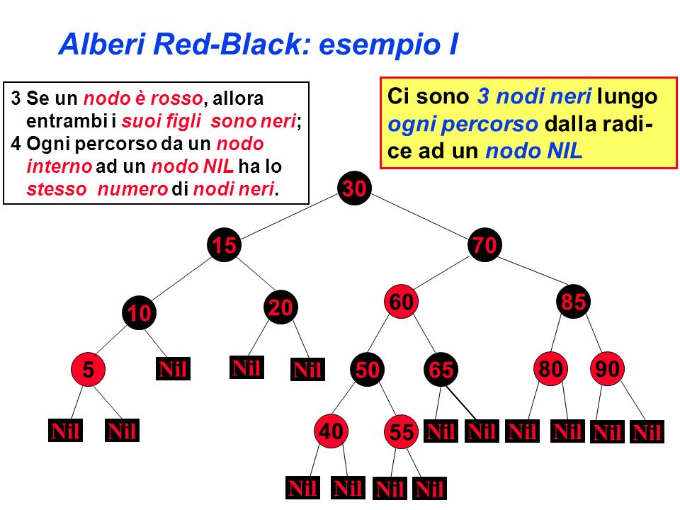 Alberi Red-Black: esempio I 30 70 8560 80 10 90 15 20 50 40 55 65 Nil Questo è anche un albero AVL 3 Se un nodo è rosso, allora entrambi i suoi figli sono neri; 4 Ogni percorso da un nodo interno ad un nodo NIL ha lo stesso numero di nodi neri.