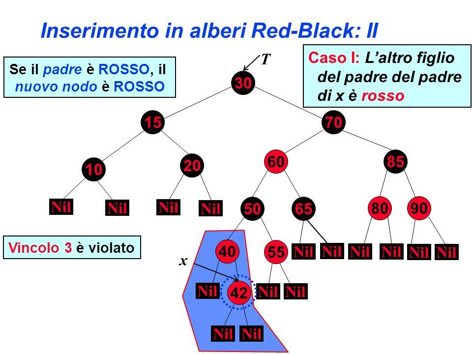 Inserimento in alberi Red-Black: II 30 70 8560 80 10 90 15 20 50 40 55 65 Nil T Se il padre è ROSSO, il nuovo nodo è ROSSO Nil 42 x Vincolo 3 è violat