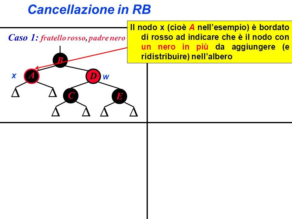 Cancellazione in RB B A D C x w E Il nodo x (cioè A nellesempio) è bordato di rosso ad indicare che è il nodo con un nero in più da aggiungere (e ridi