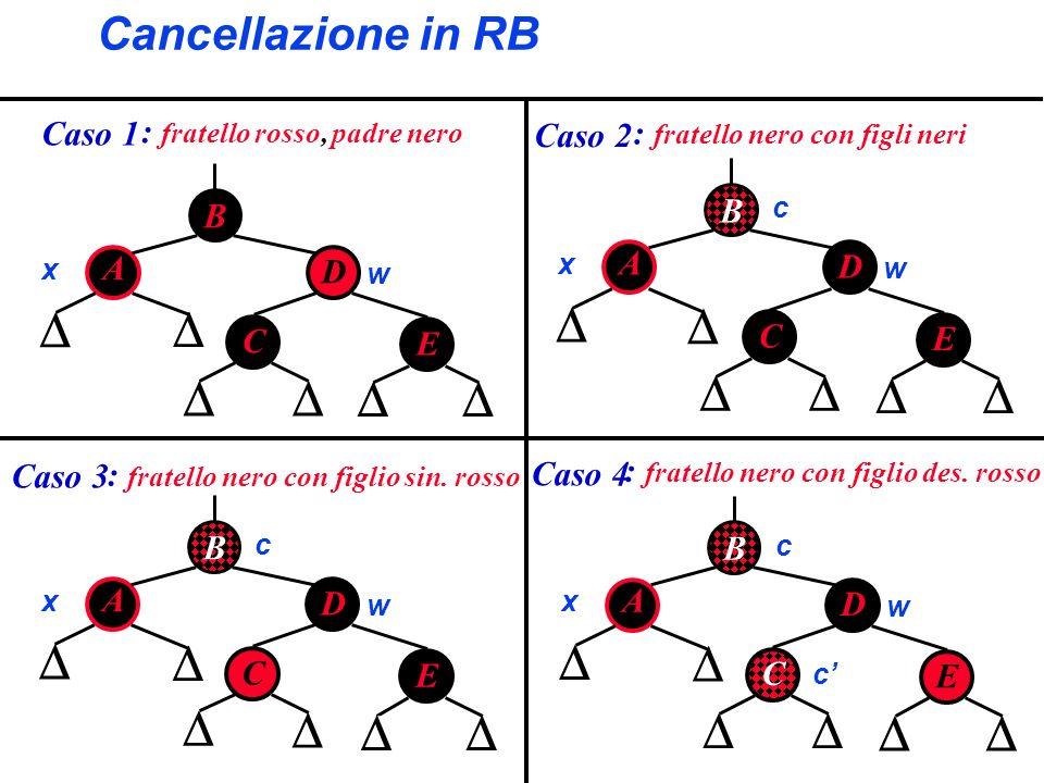 Cancellazione in RB B A D C x w E Caso 1 B A D C x w E c Caso 2 B A D C x w E c Caso 3 : fratello nero con figlio sin. rosso : fratello nero con figli