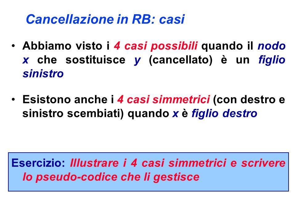 Cancellazione in RB: casi Abbiamo visto i 4 casi possibili quando il nodo x che sostituisce y (cancellato) è un figlio sinistro Esistono anche i 4 cas