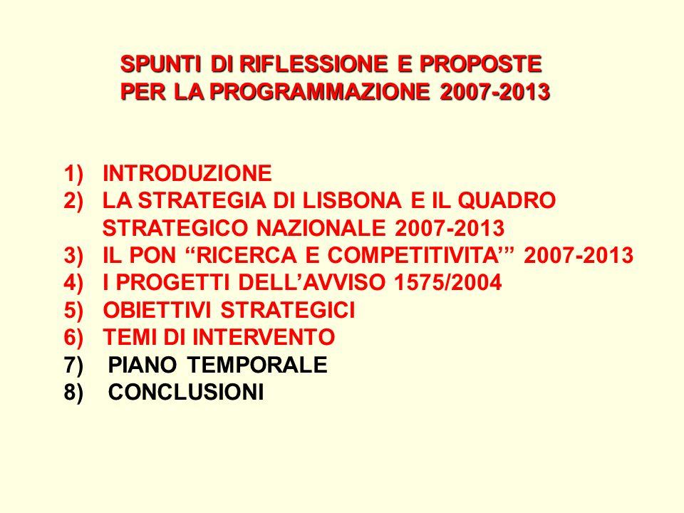 SPUNTI DI RIFLESSIONE E PROPOSTE SPUNTI DI RIFLESSIONE E PROPOSTE PER LA PROGRAMMAZIONE 2007-2013 PER LA PROGRAMMAZIONE 2007-2013 1) INTRODUZIONE 2) LA STRATEGIA DI LISBONA E IL QUADRO STRATEGICO NAZIONALE 2007-2013 3) IL PON RICERCA E COMPETITIVITA 2007-2013 4) I PROGETTI DELLAVVISO 1575/2004 5) OBIETTIVI STRATEGICI 6) TEMI DI INTERVENTO 7) PIANO TEMPORALE 8) CONCLUSIONI