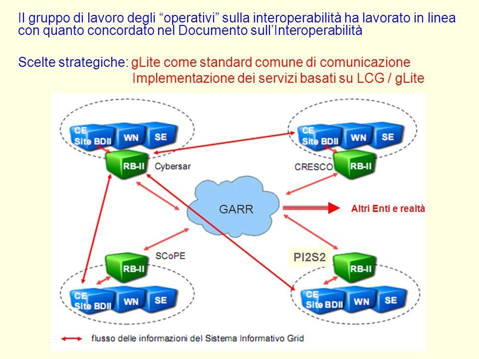 Il gruppo di lavoro degli operativi sulla interoperabilità ha lavorato in linea con quanto concordato nel Documento sullInteroperabilità Scelte strategiche: gLite come standard comune di comunicazione Implementazione dei servizi basati su LCG / gLite GARR PI2S2 GARR Altri Enti e realtà