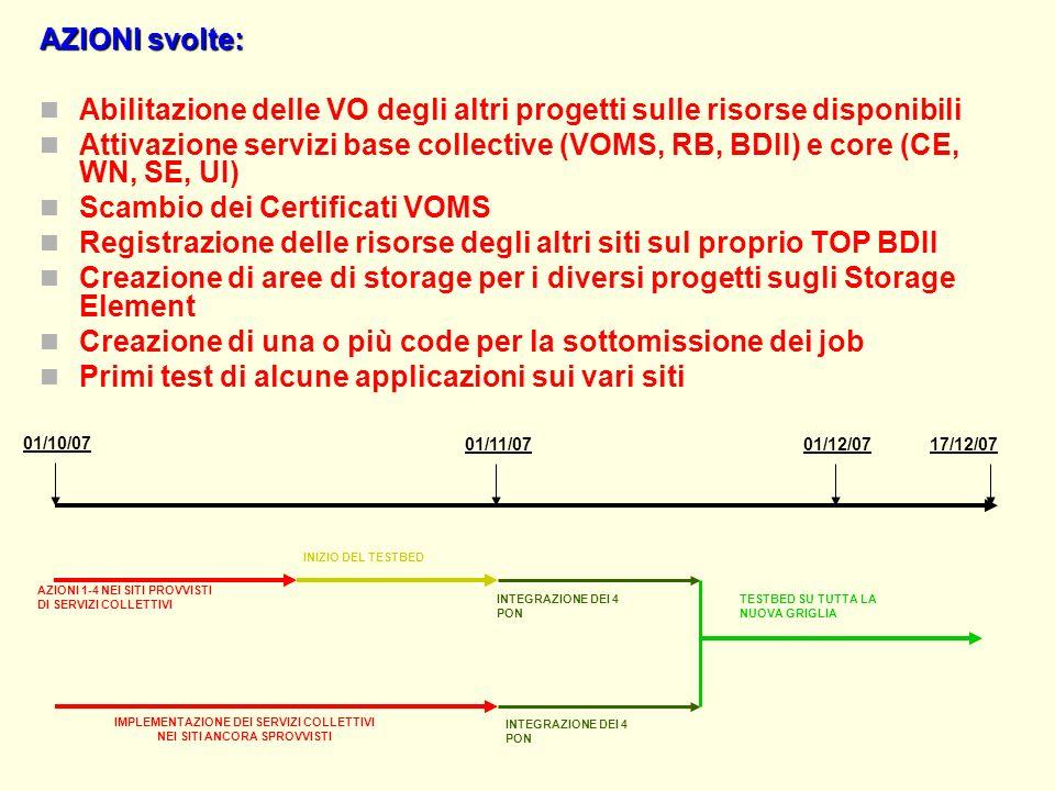 AZIONI svolte: Abilitazione delle VO degli altri progetti sulle risorse disponibili Attivazione servizi base collective (VOMS, RB, BDII) e core (CE, WN, SE, UI) Scambio dei Certificati VOMS Registrazione delle risorse degli altri siti sul proprio TOP BDII Creazione di aree di storage per i diversi progetti sugli Storage Element Creazione di una o più code per la sottomissione dei job Primi test di alcune applicazioni sui vari siti 17/12/07 01/10/07 01/11/07 AZIONI 1-4 NEI SITI PROVVISTI DI SERVIZI COLLETTIVI IMPLEMENTAZIONE DEI SERVIZI COLLETTIVI NEI SITI ANCORA SPROVVISTI INIZIO DEL TESTBED INTEGRAZIONE DEI 4 PON INTEGRAZIONE DEI 4 PON TESTBED SU TUTTA LA NUOVA GRIGLIA 01/12/07