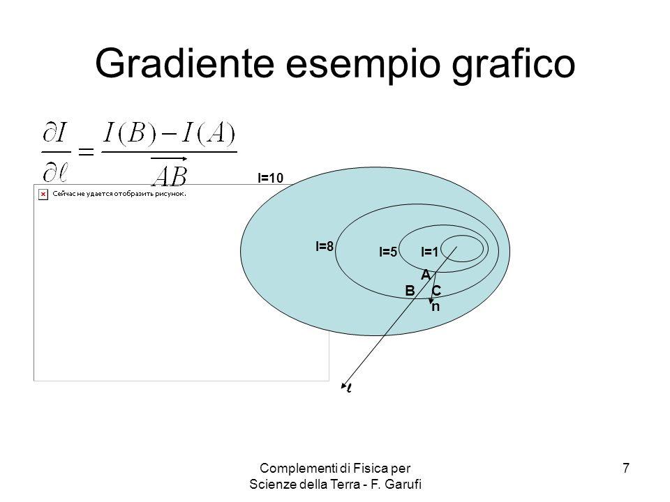 Complementi di Fisica per Scienze della Terra - F. Garufi 7 Gradiente esempio grafico I=10 I=8 I=5I=1 l n A BC