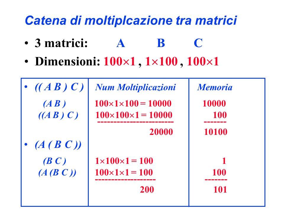 Catena di moltiplcazione tra matrici 3 matrici: A B C Dimensioni: 100 1, 1 100, 100 1 (( A B ) C ) Num Moltiplicazioni Memoria (A B ) 100 1 100 = 1000