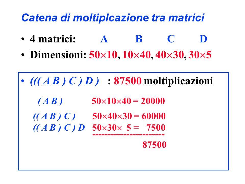 Catena di moltiplcazione tra matrici 4 matrici: A B C D Dimensioni: 50 10, 10 40, 40 30, 30 5 ((( A B ) C ) D ) : 87500 moltiplicazioni ( A B ) 50 10