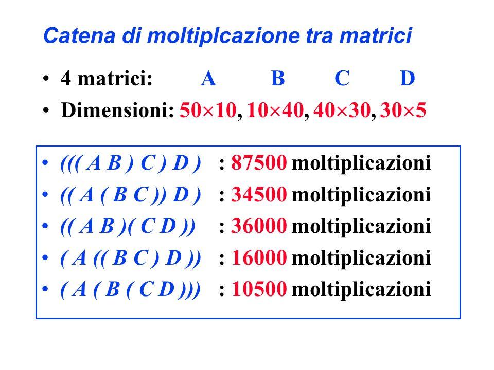 Catena di moltiplcazione tra matrici ((( A B ) C ) D ) : 87500 moltiplicazioni (( A ( B C )) D ) : 34500 moltiplicazioni (( A B )( C D )) : 36000 molt