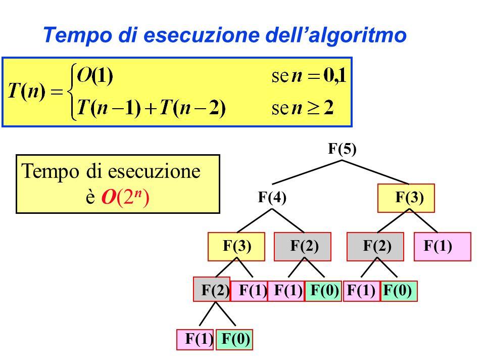 Algoritmo II Fib(n:intero) f[0] = 1 f[1] = 1 for i=2 to n f[i] = f[i-1] + f[i-2] return f[n] 21 7 13 6 8 5 53211f [ ]f [ ] 43210n La complessità in tempo è O(n).
