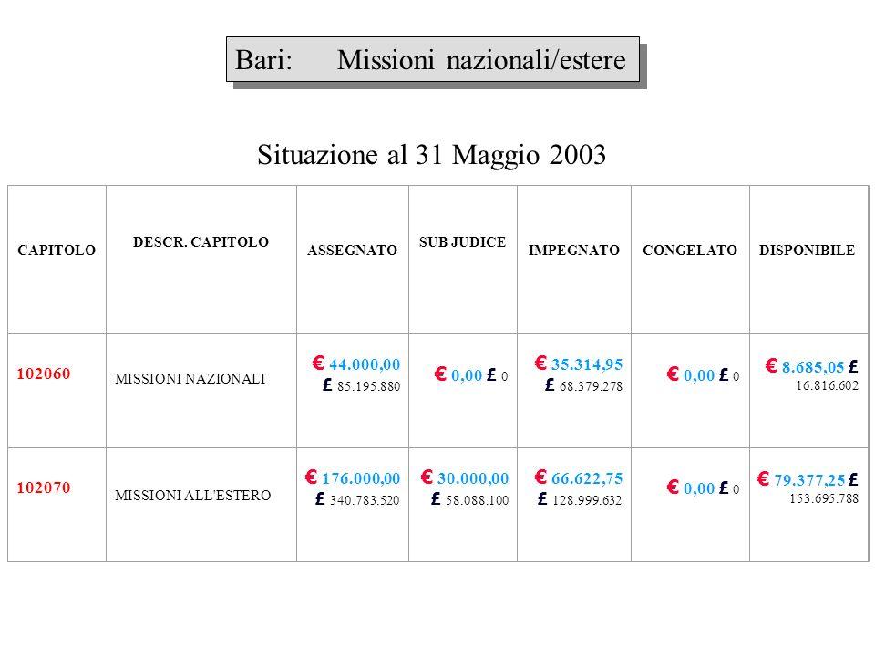 Bari: Missioni nazionali/estere CAPITOLO DESCR. CAPITOLO ASSEGNATO SUB JUDICE IMPEGNATOCONGELATODISPONIBILE 102060 MISSIONI NAZIONALI 44.000,00 £ 85.1