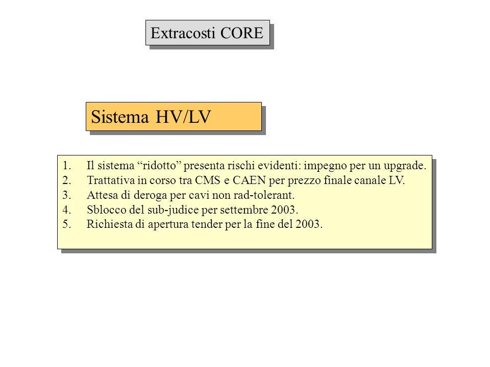 Extracosti CORE Sistema HV/LV 1.Il sistema ridotto presenta rischi evidenti: impegno per un upgrade. 2.Trattativa in corso tra CMS e CAEN per prezzo f