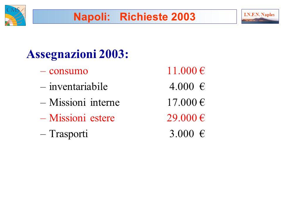 Assegnazioni 2003: –consumo11.000 –inventariabile 4.000 –Missioni interne17.000 –Missioni estere29.000 –Trasporti 3.000 Napoli: Richieste 2003 I.N.F.N.