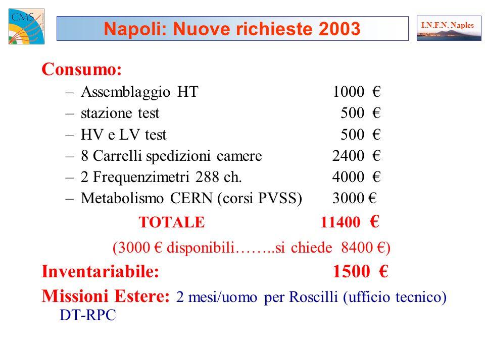 Consumo: –Assemblaggio HT1000 –stazione test 500 –HV e LV test 500 –8 Carrelli spedizioni camere2400 –2 Frequenzimetri 288 ch.4000 –Metabolismo CERN (corsi PVSS)3000 TOTALE 11400 (3000 disponibili……..si chiede 8400 ) Inventariabile:1500 Missioni Estere: 2 mesi/uomo per Roscilli (ufficio tecnico) DT-RPC Napoli: Nuove richieste 2003 I.N.F.N.