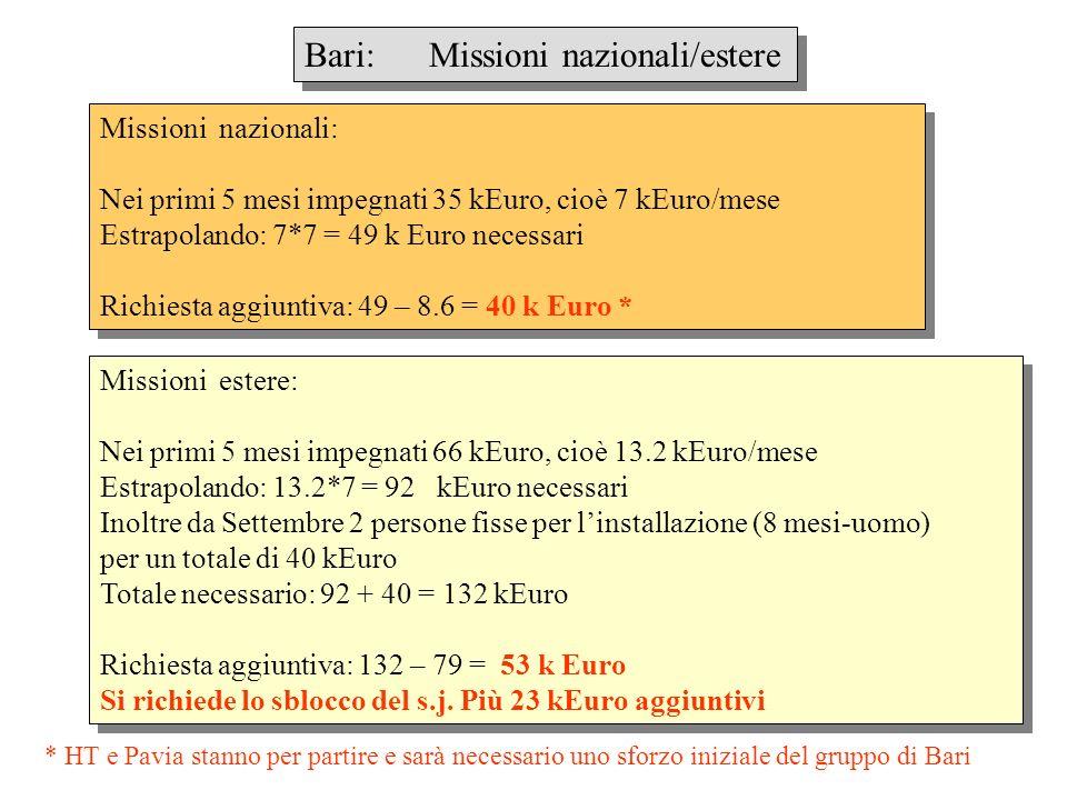 Bari: Missioni nazionali/estere Missioni nazionali: Nei primi 5 mesi impegnati 35 kEuro, cioè 7 kEuro/mese Estrapolando: 7*7 = 49 k Euro necessari Richiesta aggiuntiva: 49 – 8.6 = 40 k Euro * Missioni nazionali: Nei primi 5 mesi impegnati 35 kEuro, cioè 7 kEuro/mese Estrapolando: 7*7 = 49 k Euro necessari Richiesta aggiuntiva: 49 – 8.6 = 40 k Euro * Missioni estere: Nei primi 5 mesi impegnati 66 kEuro, cioè 13.2 kEuro/mese Estrapolando: 13.2*7 = 92 kEuro necessari Inoltre da Settembre 2 persone fisse per linstallazione (8 mesi-uomo) per un totale di 40 kEuro Totale necessario: 92 + 40 = 132 kEuro Richiesta aggiuntiva: 132 – 79 = 53 k Euro Si richiede lo sblocco del s.j.