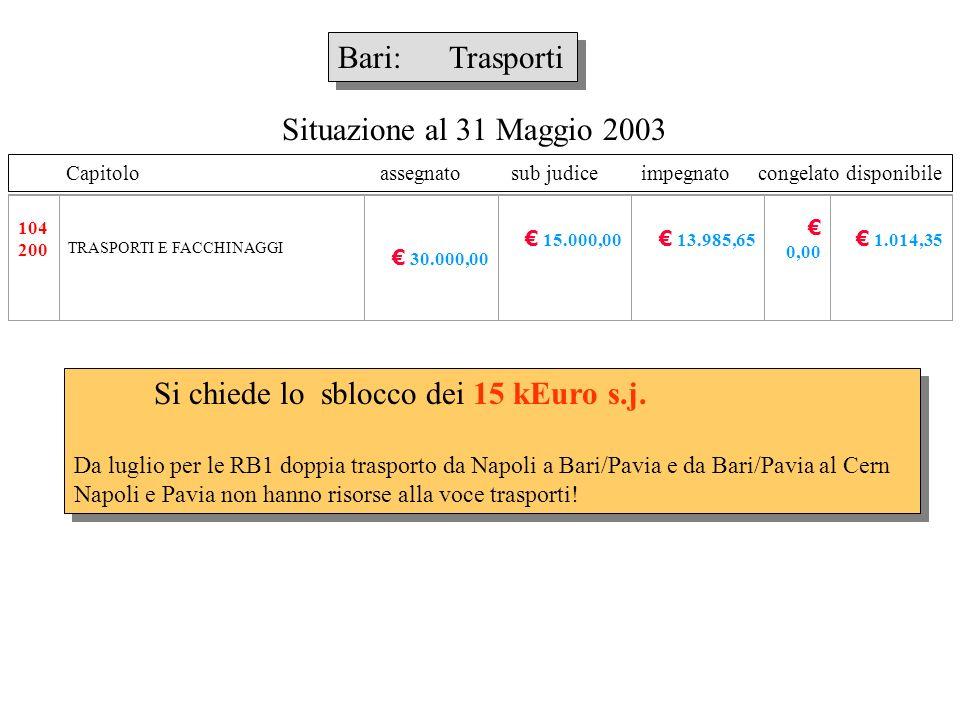Capitolo assegnato sub judice impegnato congelato disponibile Bari: Materiale inventariabile Si chiede lo sblocco dei 10 kEuro s.j.