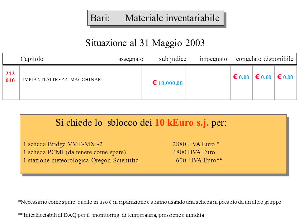 Bari: Consumo Si richiede lo sblocco dei 46 kEuro s.j.