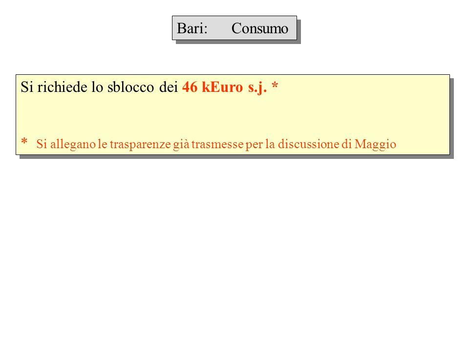 Bari: Consumo Si richiede lo sblocco dei 46 kEuro s.j. * * Si allegano le trasparenze già trasmesse per la discussione di Maggio Si richiede lo sblocc